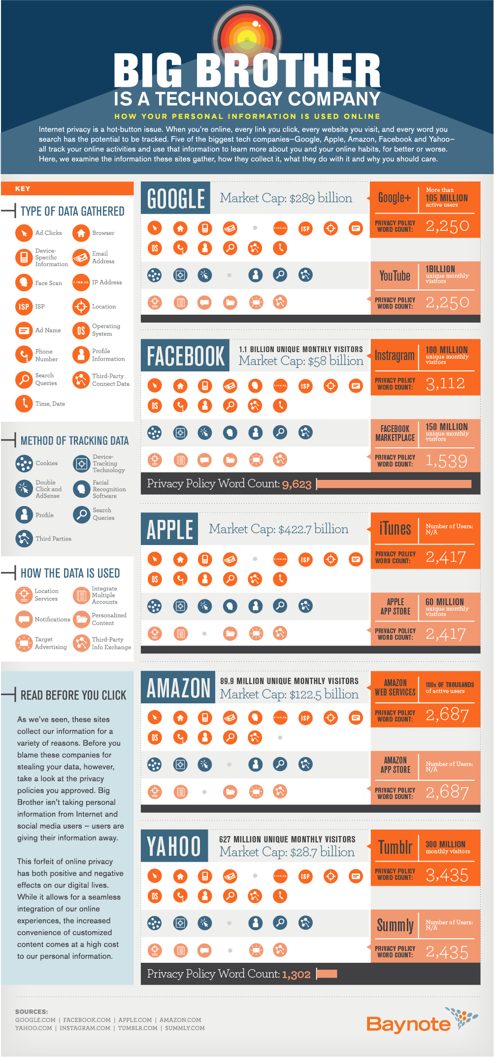 Infographic_Big_Brother_Tech_Company_06192013