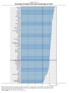 Percentage of students who report being happy at school